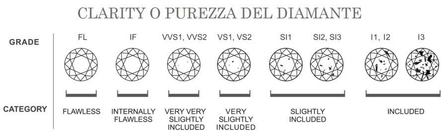 clarity-purezza-del-diamante-inclusione-carboni-4c-tabella